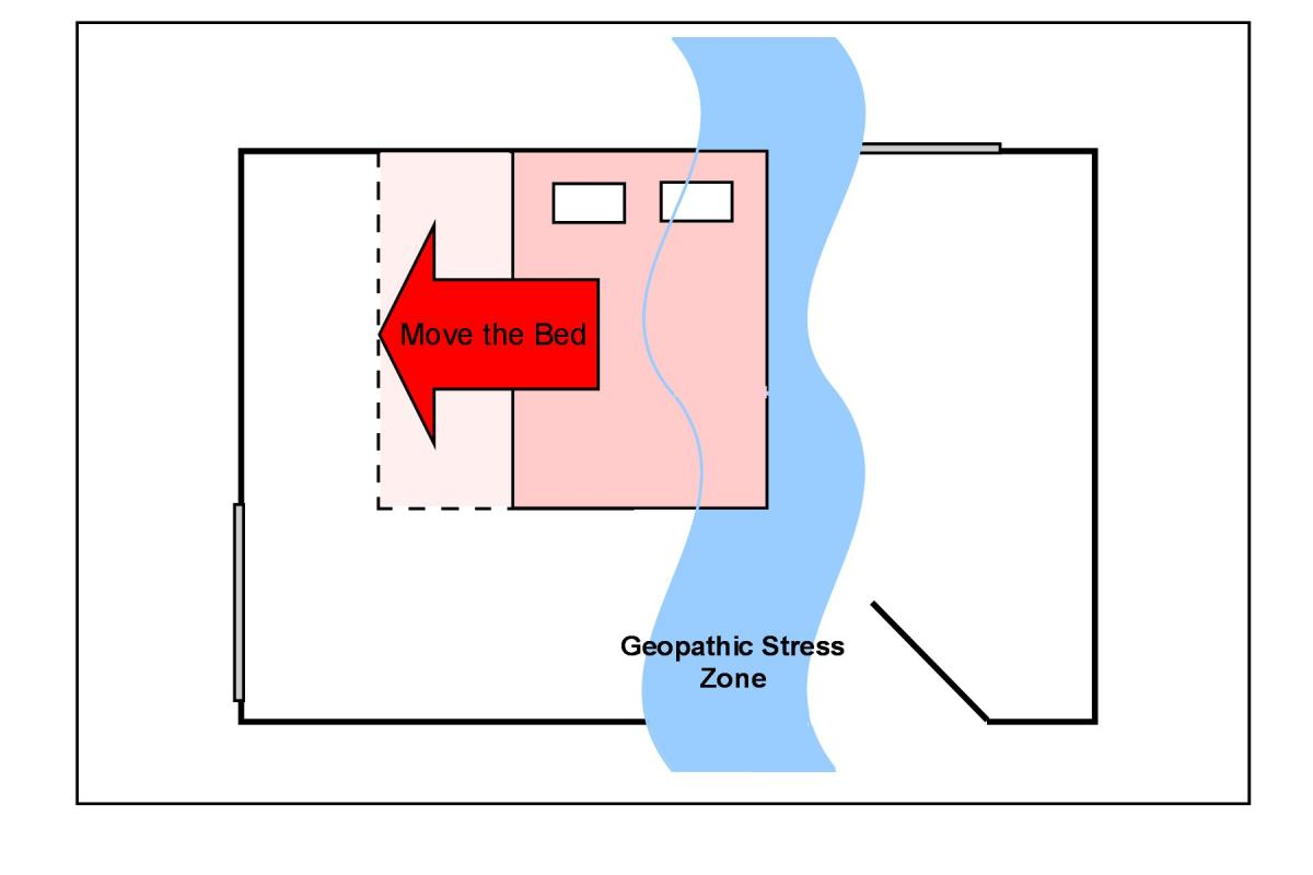 A typical situation showing GS affecting one side of the master bed.  The easy solution would be to move the bed 2 ft to the left out of the geopathic stress zone.
